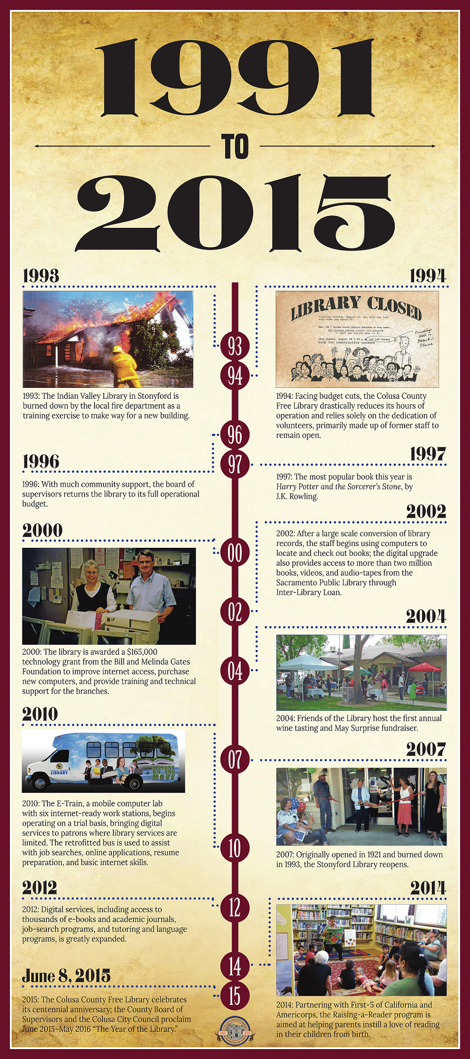 Library History 1991-2015 Opens in new window